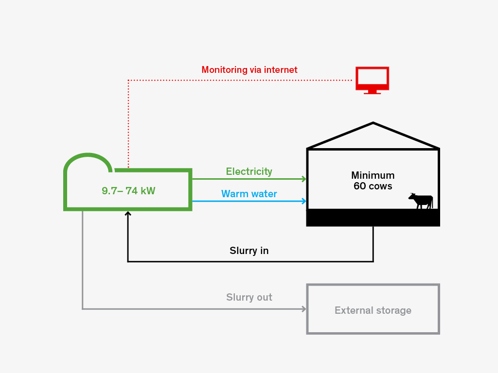 2.Biolectric's diagram shows the simple process which fits in with the farm's infrastructure and energy demands.