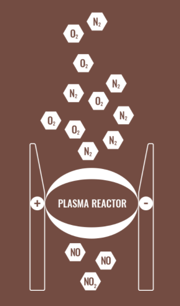 The N2 plasma reactor fixes nitrogen from air by splitting the N2 and O2 molecules in air into N and O atoms forming nitrogen oxides. The nitrogen oxides are absorbed into liquid manure or biogas digestate and combined with free ammonia to form ammonia-N.
