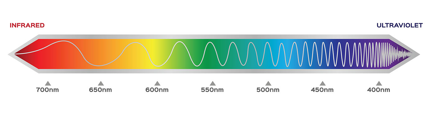 UbiGro films use quantum dots to convert UV and blue photons to longer wavelengths, resulting in the emission of orange/red light.